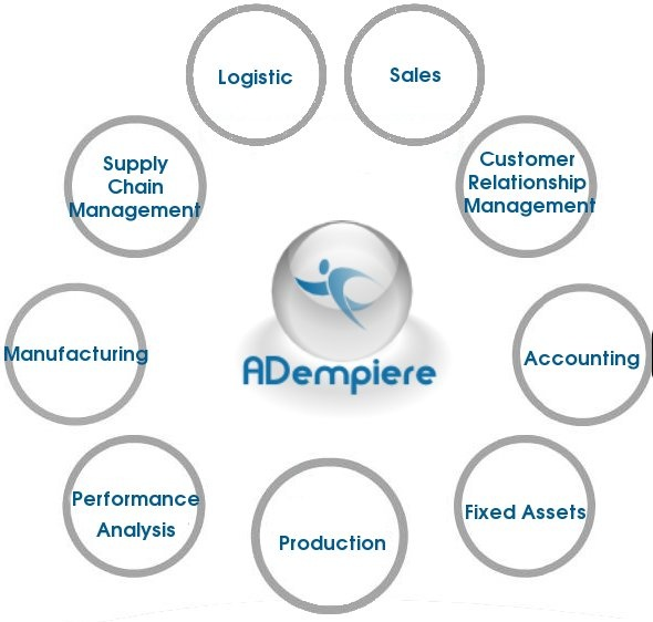 Adempiere, ERP Business Suite Overview